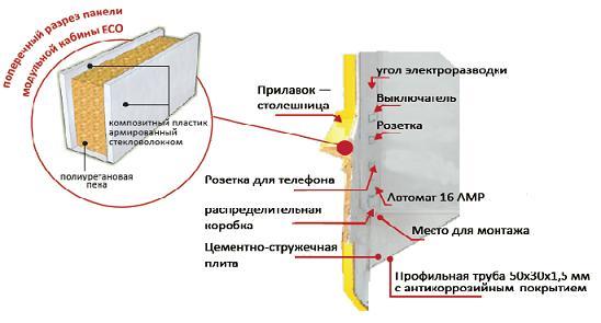 Стена киоски в разрезе